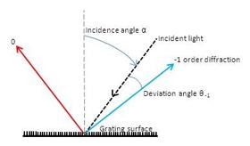 Spectrogon's