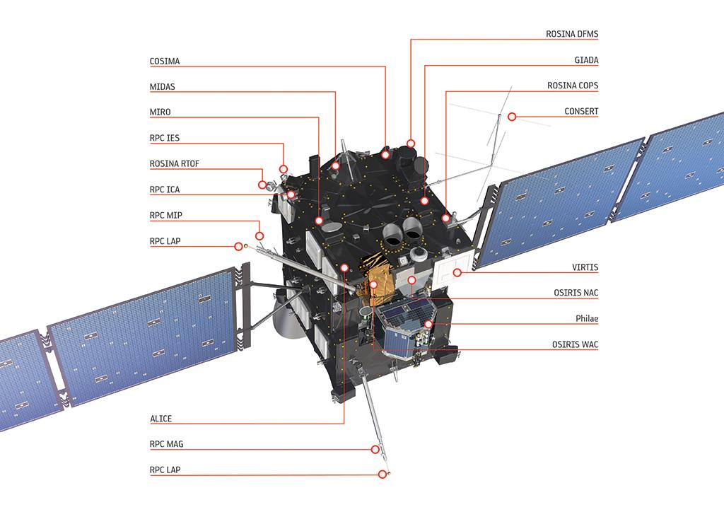 Rosetta's OSIRIS camera instrument