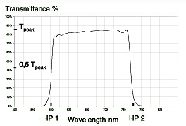 Broad Bandpass Filters